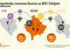 Trgovinska razmena Kosovo Srbija BiH