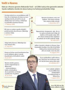 Vučićev plan za Kosovo