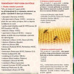sačuvajmo pčele