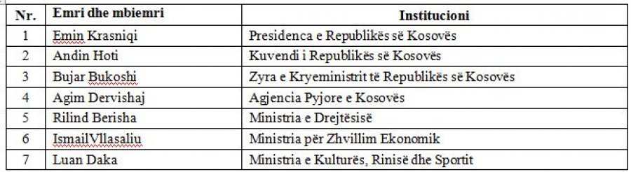 35 javnih zvaničnika