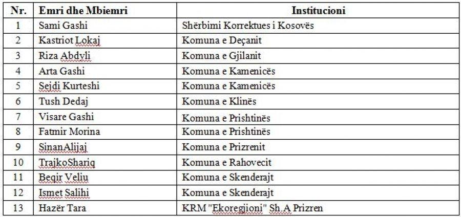 13 javnih zvaničnika koji nisu prijavili imovinu
