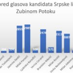Dijagram Zubin Potok, vanredni parlamentarni izbori 2019