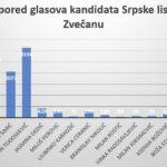 Rezultati parlamentarnih izbora 2019 Zvečan