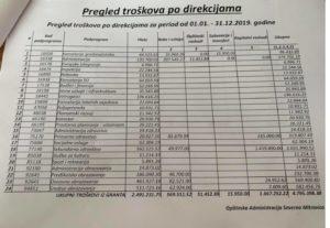 Pregled troškova