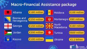 Predlog EK za 3 milijarde evra pomoći